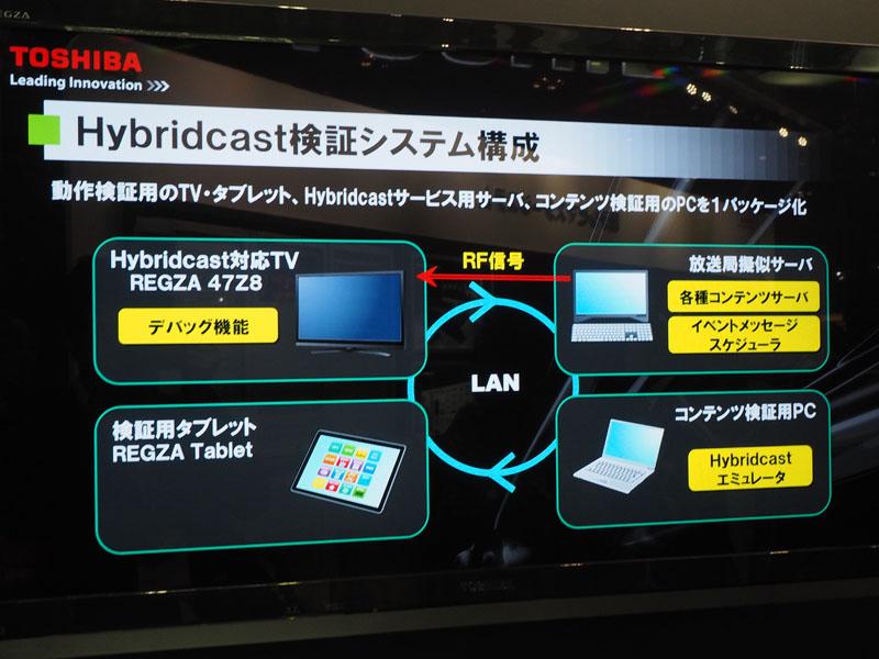 Hybridcast検証システムの構成