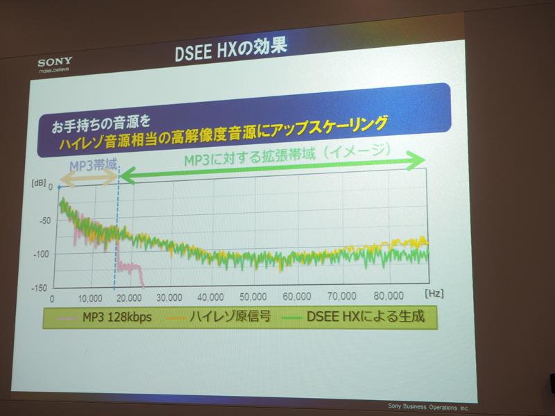 DSEE HXの効果を、ハイレゾの元ファイルとMP3 128kbpsの音と比較