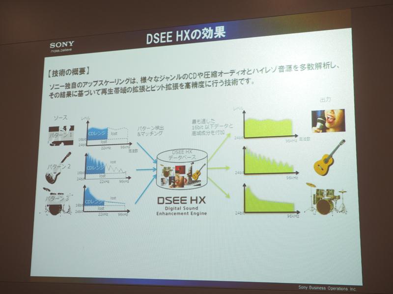 DSEE HX技術の概要と効果