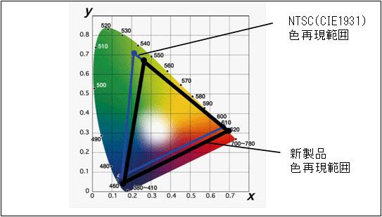 色再現性をNTSC比90%まで向上