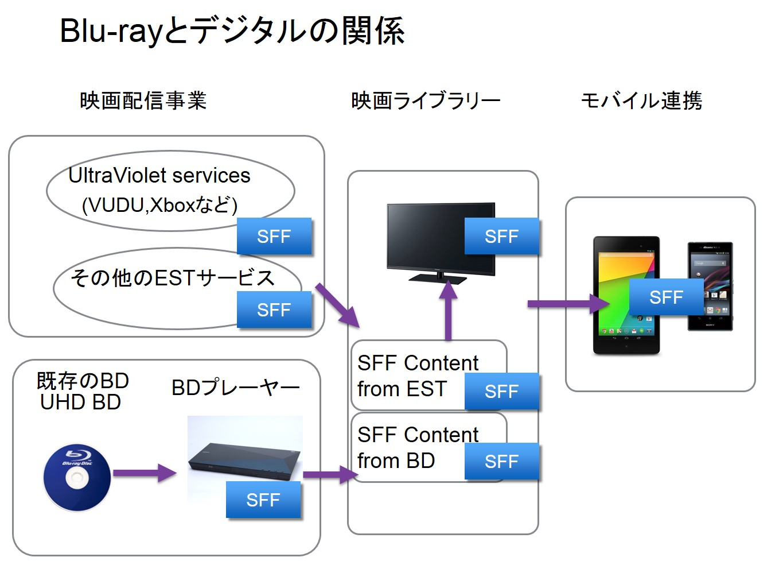 Blu-rayとデジタルの関係