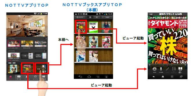 NOTTVブックスのサービス利用イメージ