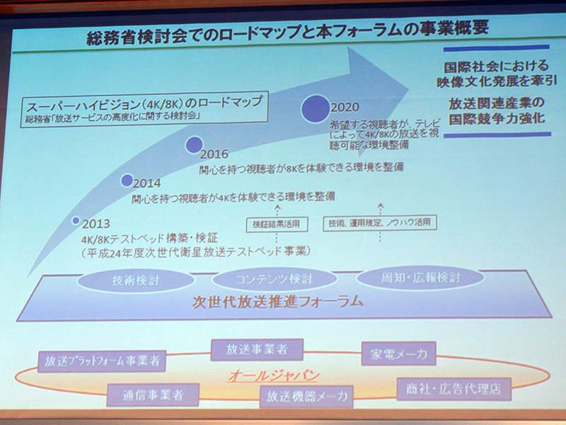 2013年6月のNexTV-F設立時に紹介された4K/8Kロードマップ