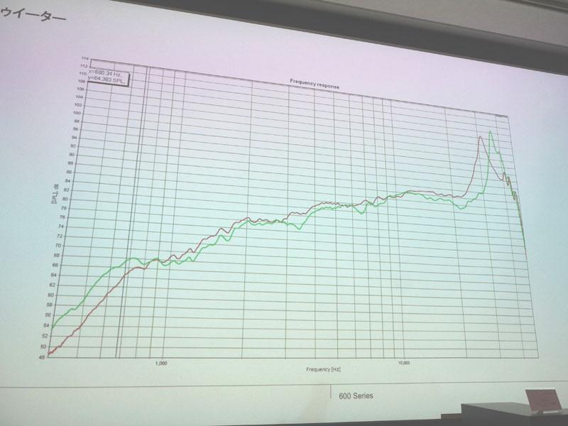 ツイータの剛性がアップし、高域の一次共振が従来の30kHz(赤線)から新モデルでは38kHz(緑線)に上がっている