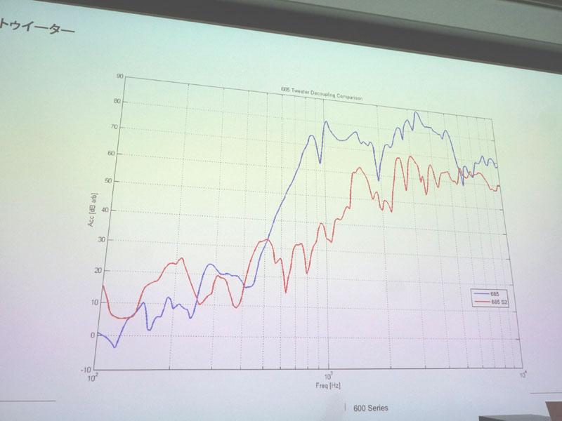 ツイータの振動が従来モデル(青線)と比べ、新モデル(赤線)では低減されている