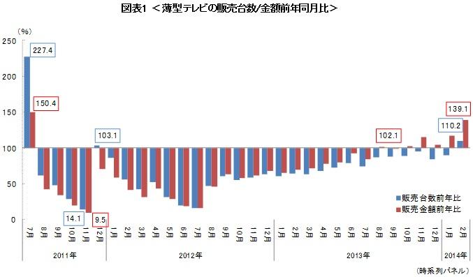 薄型テレビの販売台数/金額前年同月比