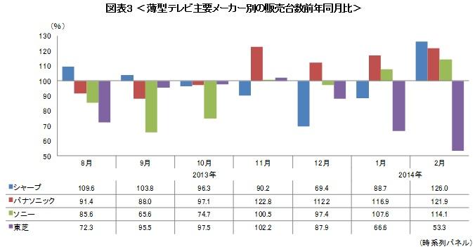 薄型テレビ主要メーカー別の販売台数前年同月比