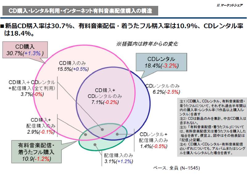 "CD購入やレンタル、音楽配信の利用率<br class="""">出典:日本レコード協会"
