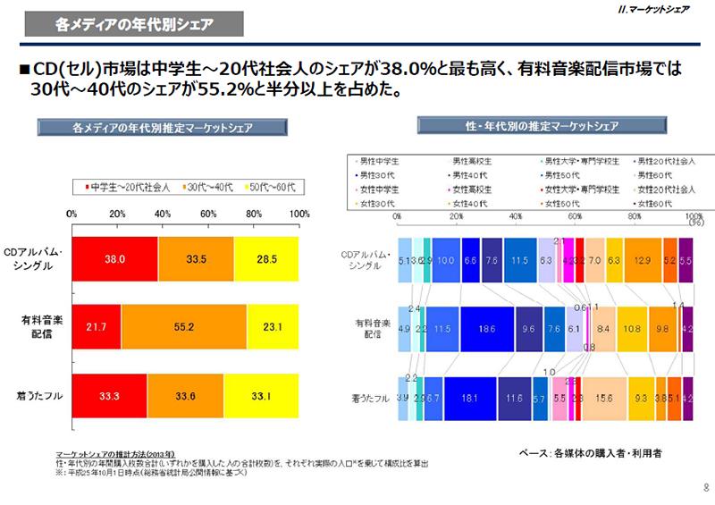 """メディア別、性/年代別の推定マーケットシェア<br class="""""""">出典:日本レコード協会"""