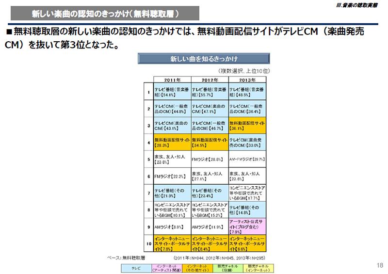 """新しい楽曲を認知するきっかけ(無料聴取層)<br class="""""""">出典:日本レコード協会"""