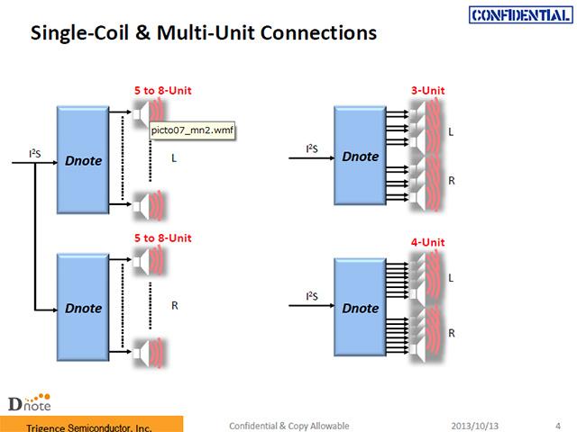 8出力すべてを使って1つのスピーカーに接続できるほか、3出力×2と2つに分け、1つのチップでステレオスピーカーを駆動することなどもできる