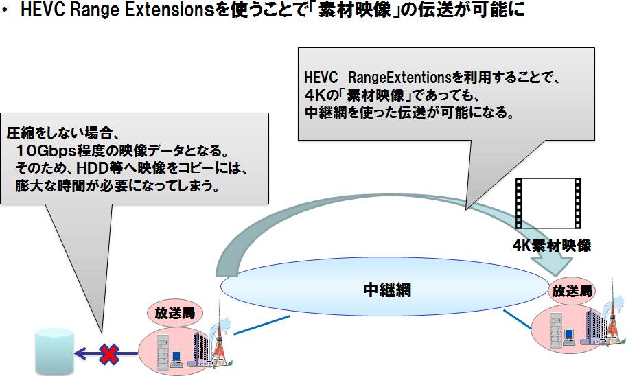 RExt対応HEVCエンコーダのメリット