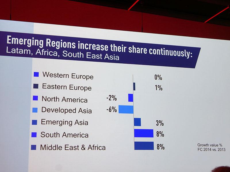 2014年には中東やアジア地域が成長。日本や北米は停滞か