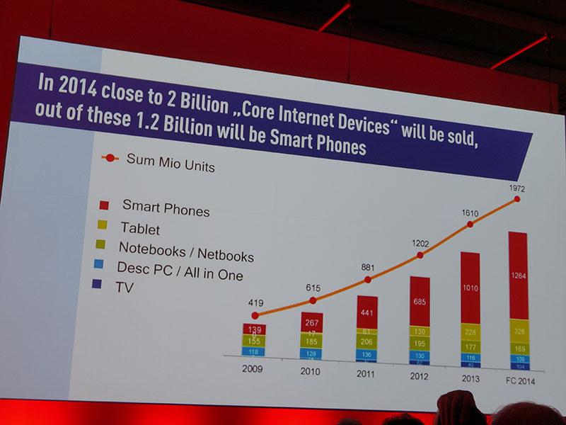 2億台のネット対応機器のうち1.2億がスマートフォン