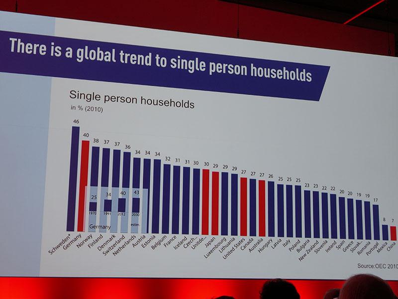 世界的に単身世帯が増えている