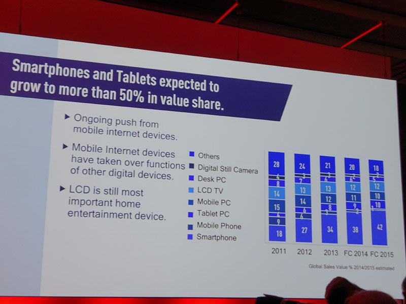 スマートフォンは引き続き拡大