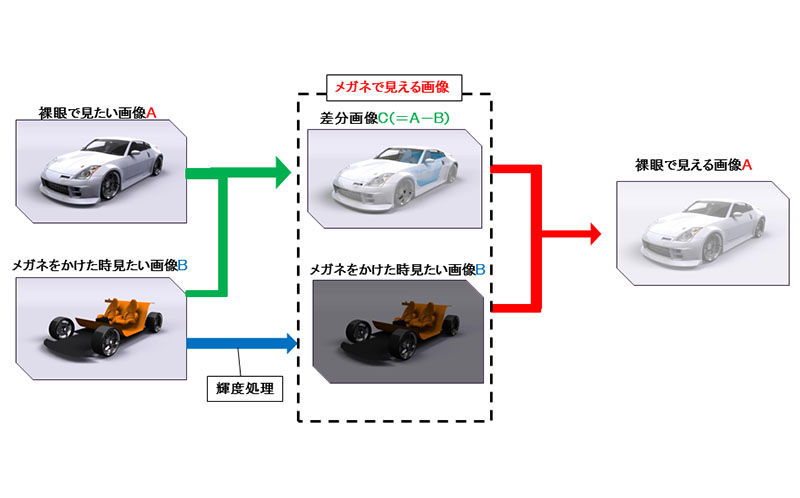 ExPixelの動作原理概念図
