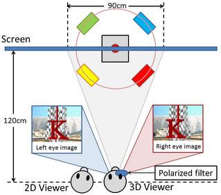 ExPixel技術を用いることで裸眼で2D映像が見られ、メガネを掛けると3D映像が見られるシステムも提供できる