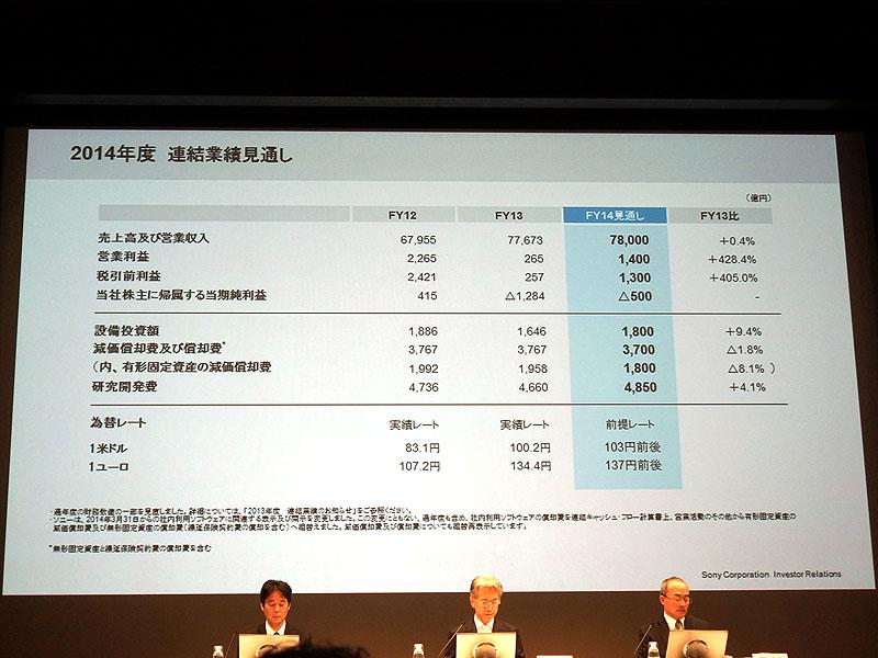 2014年度の連結業績予想