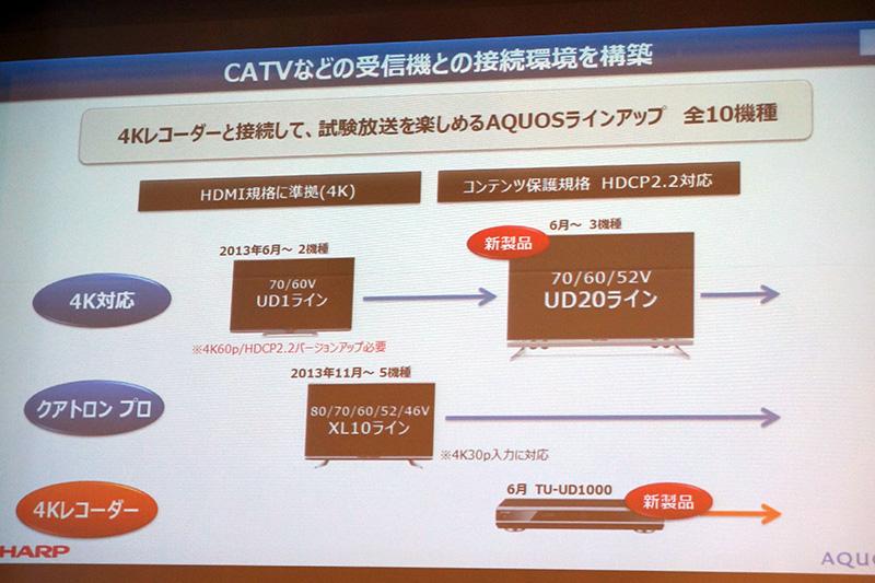 HDMI接続した4Kチューナから4K放送を視聴可能に