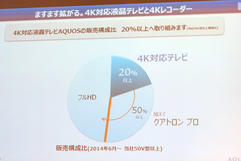 4K元年の2014年度は4K構成比を拡大へ。50型の20%以上を4Kに