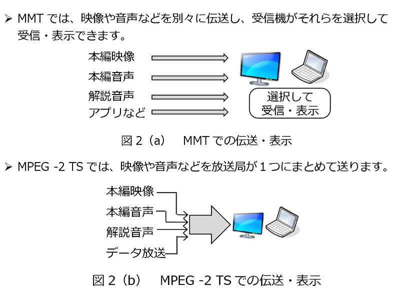 MMTとMPEG-2 TS伝送・表示の違い