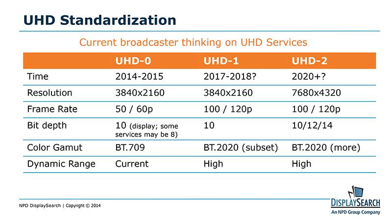 UHD(4K)放送の規格化ロードマップ