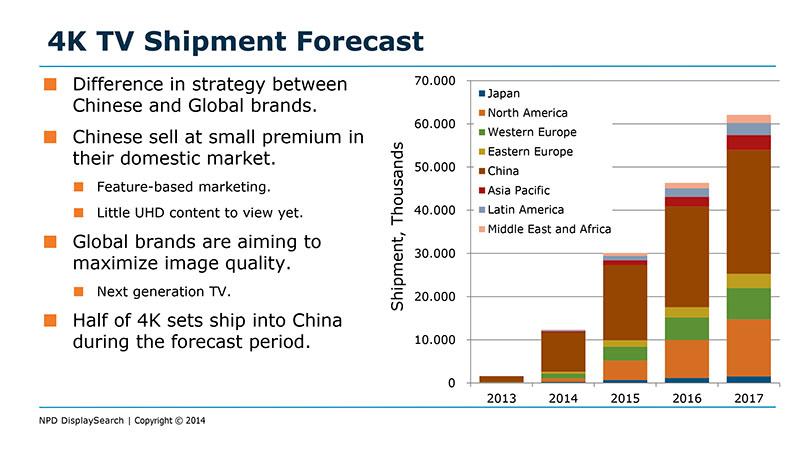 4Kテレビの出荷予測。中国ブランドとグローバルブランドでは異なる戦略