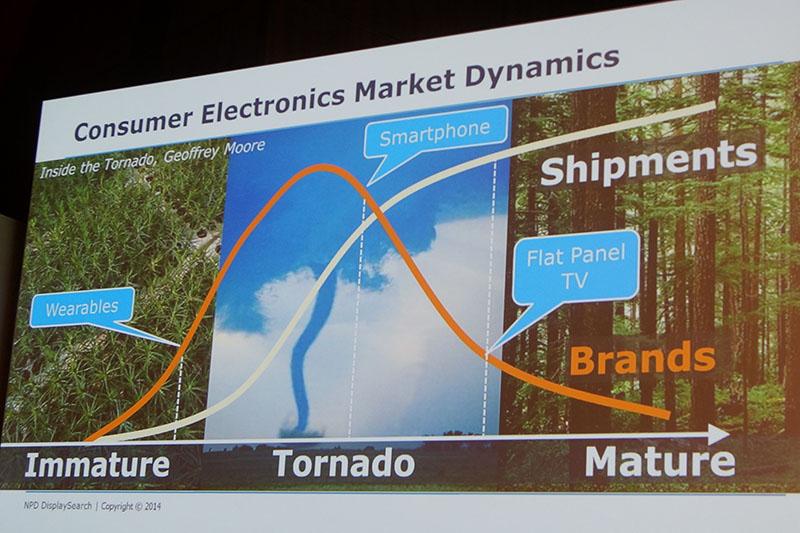 成熟市場に入ったテレビでは、ブランドが重要