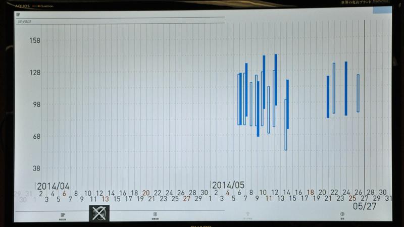 血圧グラフのイメージ