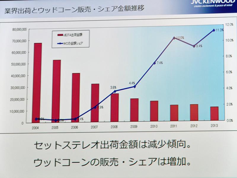 セットステレオの出荷金額とウッドコーンのシェアの推移