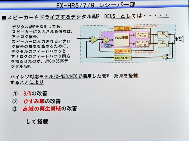 デジタルアンプDEUSの説明