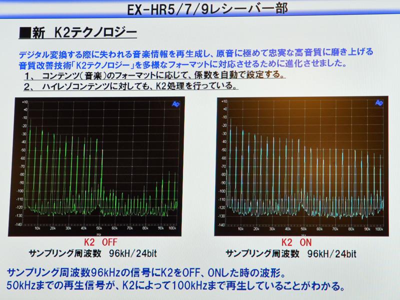 K2テクノロジーの説明