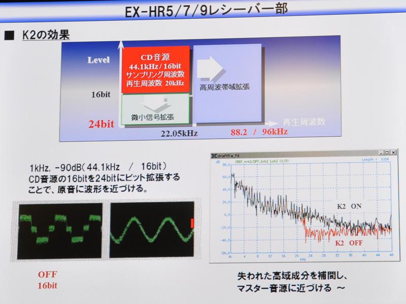 K2によるビットレートや周波数拡張/補完の説明