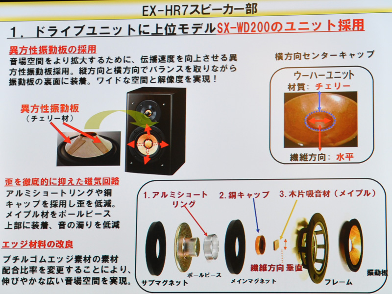 HR7のスピーカー部の説明