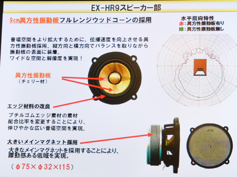 HR9のスピーカー部の説明