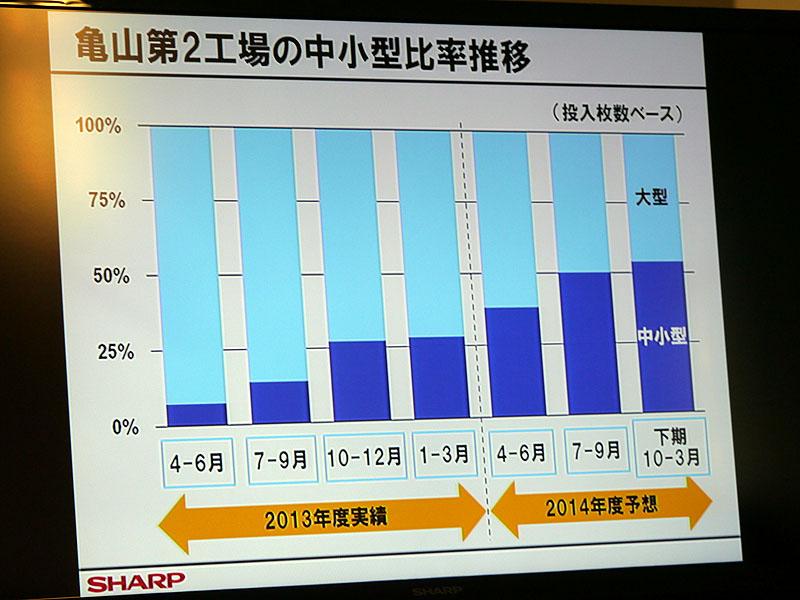 亀山第2工場の中小型比率推移