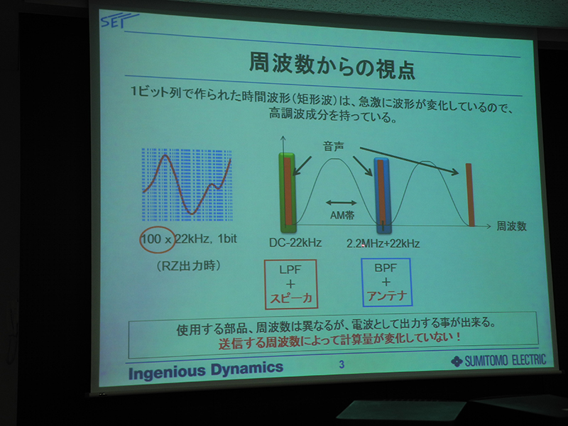 1bit列で作られた時間波形は急激に波形が変化し、高調波成分を持つ