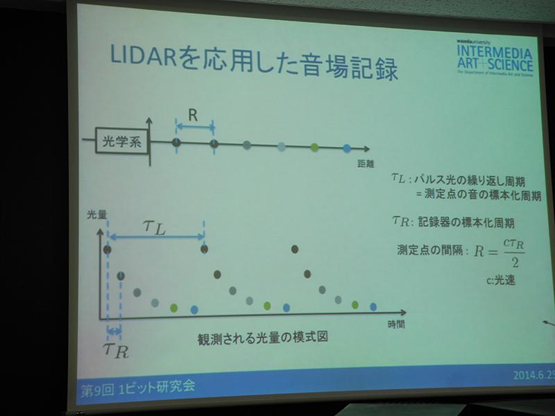 LIDARを音場測定にも応用
