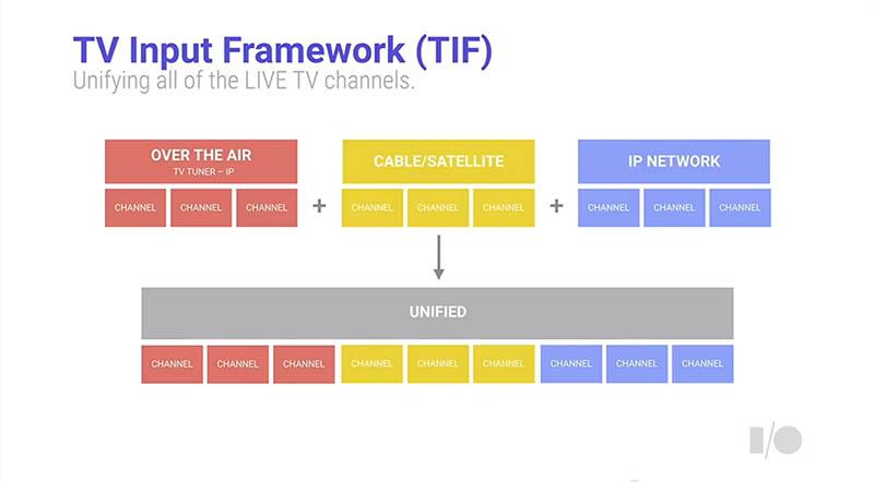Android TVへの入力は「統合」され、チューナーや入力系統の違いを意識しないで使えるようにすることが目指されている