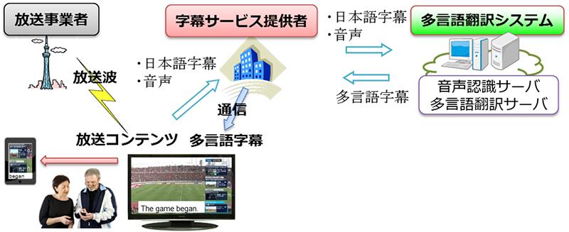 多言語翻訳システムを用いた実証実験の内容
