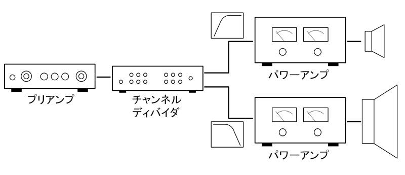 マルチアンプシステムは通常チャンネルディバイダを使用する