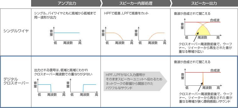 """スピーカー内部のLCネットワークを使うシングルワイヤ、バイワイヤとデジタルクロスオーバーの比較(オンキヨーの<a href=""""http://www.jp.onkyo.com/audiovisual/hometheater/digitalcrossover/technology1d.htm"""" class=""""n"""" target=""""_blank"""">サイト</a>より一部を省略して引用)"""