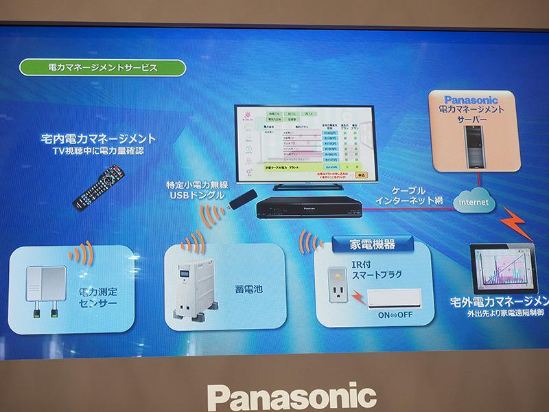 テレビとSTBで電力使用量を確認