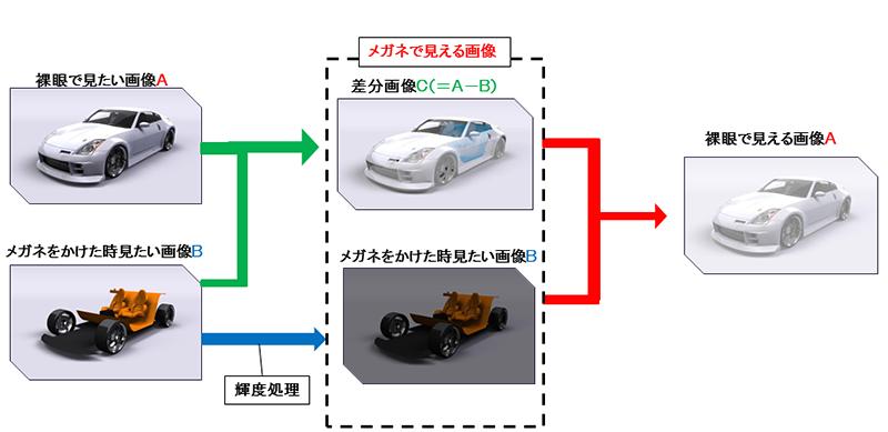 多重化・不可視映像技術の概念図