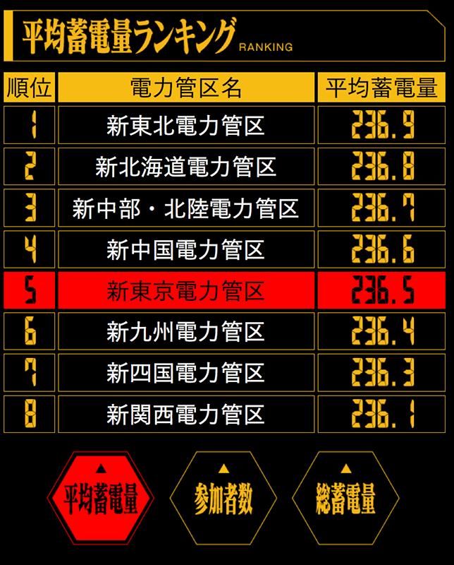 選んだ地域の平均逐電量が3位以上になると、ポイントが付与される