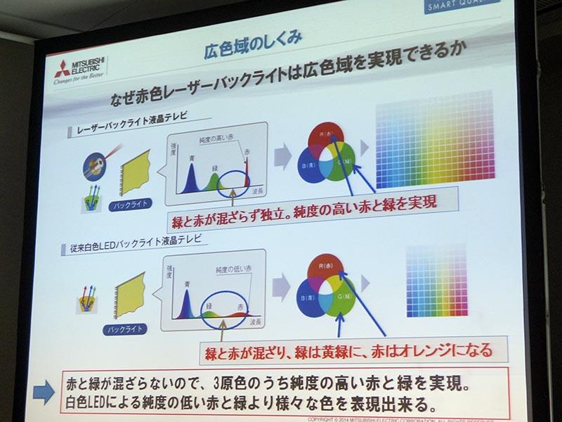 赤色レーザーによる広色域化の概要