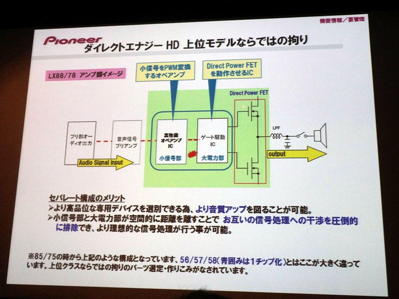 Direct Power FETのドライバーICと、アナログ小信号をPWM変換するオペアンプICを分けた回路設計になっている