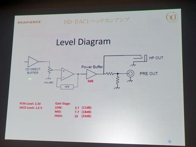 HD-DAC1のレベルダイアグラム。パワーバッファアンプ部が0dBになっている