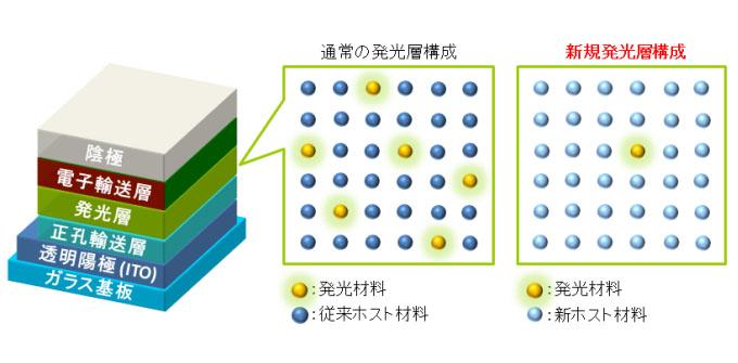 有機ELデバイスの構造。右側が新規発光層構成